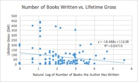 Number of books author has written