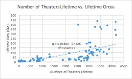 theatres lifetime
